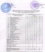 Учебный план начального образования с русским языком обучения